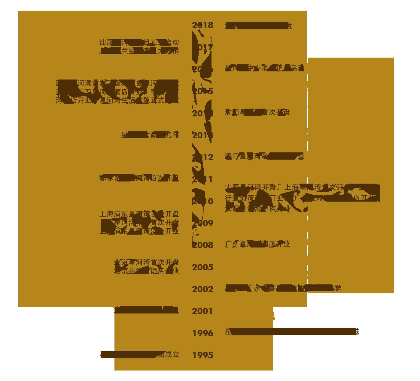 发展历程-树1.PNG